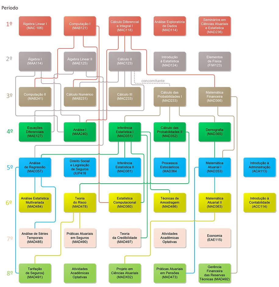 estrutura_curricular